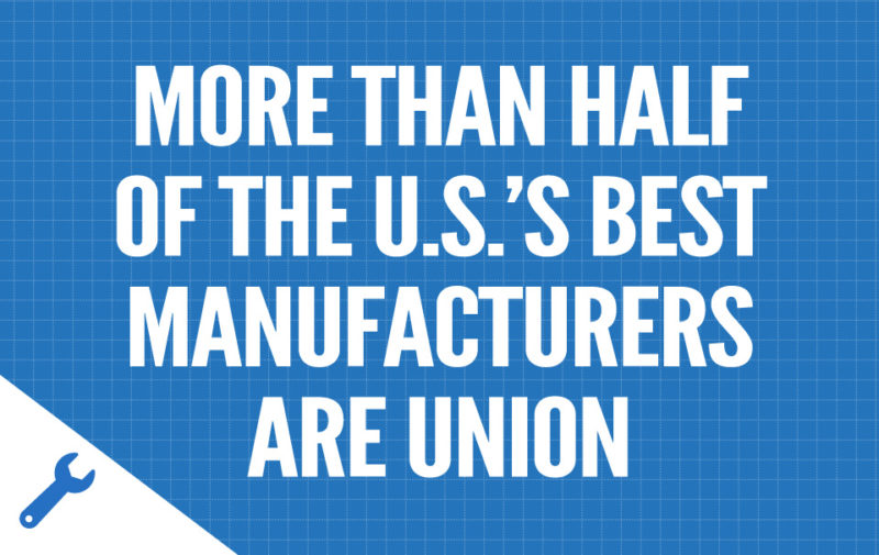 http://buildbuyusa.org/more-than-half-of-the-u-s-s-best-manufacturers-are-union/